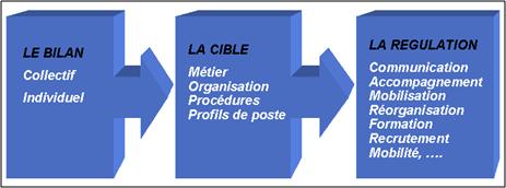 Bilan_cible_regulation