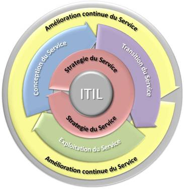 ITIL_ORSYP